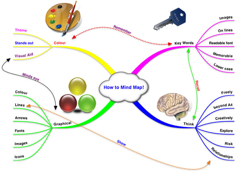 How to use a mind map to find your pion and get clarity Map Mind on thought map, perceptual map, creative problem solving, simple map, visual map, thinking map, kinesthetic learning, concept map, semantic network, critical thinking, think outside the box, lateral thinking, brain map, bubble map, educational technology, ishikawa diagram, knowledge map, career map, fun map, story map, success map, dream map, mental model, life map, spider diagram, sq3r, stress map, writing map, cognitive map, conceptual framework, memory map,