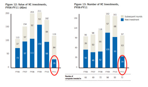 VC investment in Australia, 2011
