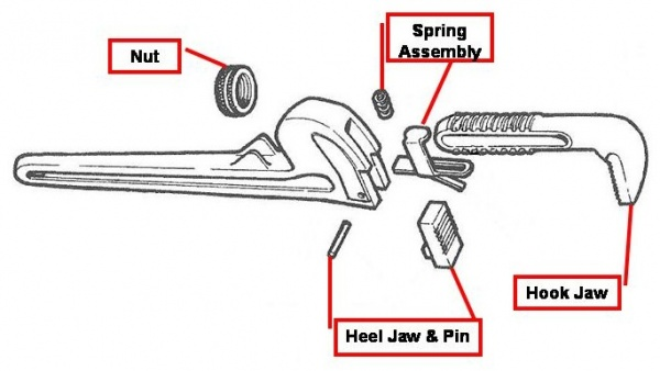 How To Recondition A Ridgid Pipe Wrench
