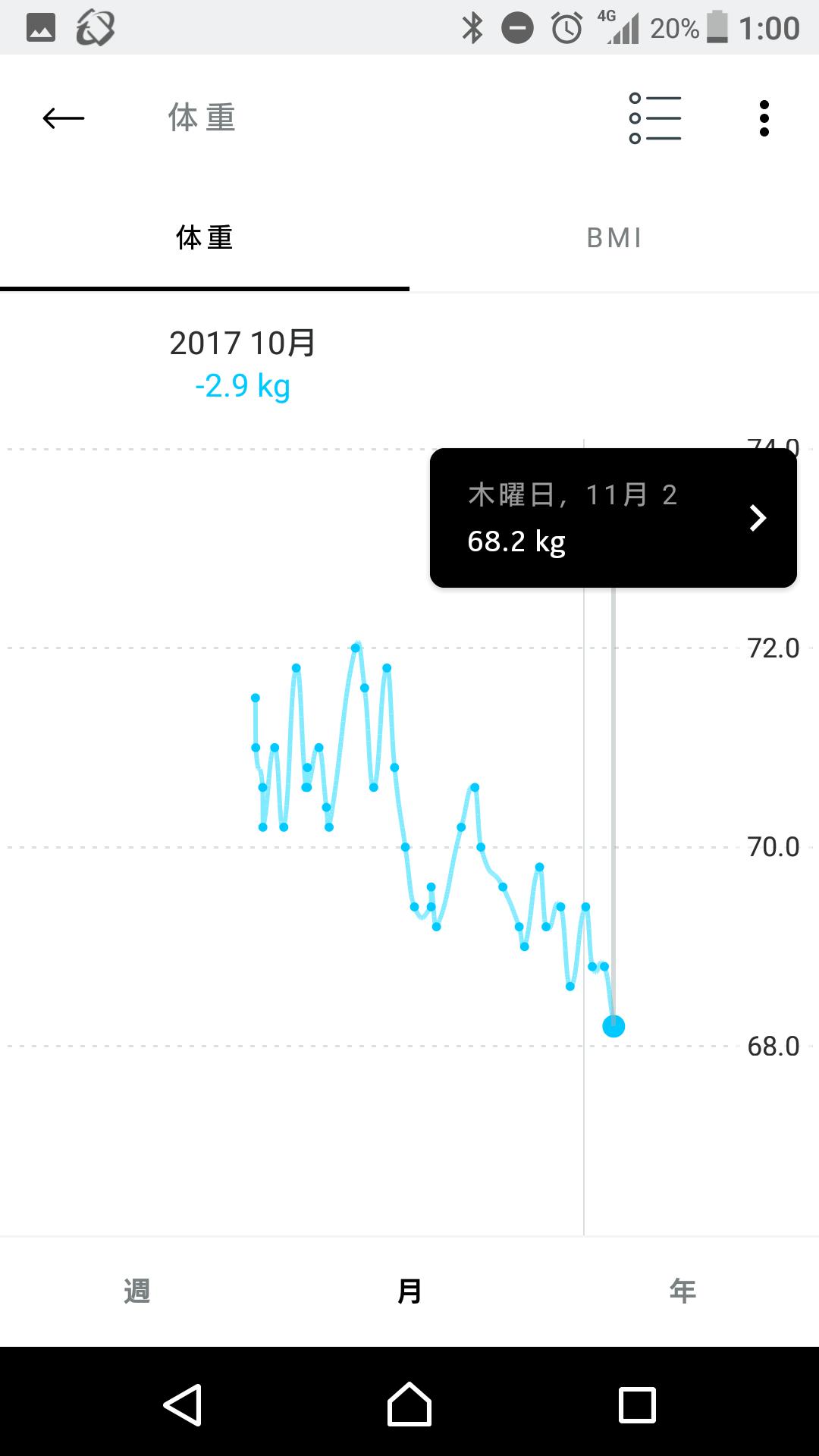 NOKIAの体重計のグラフ