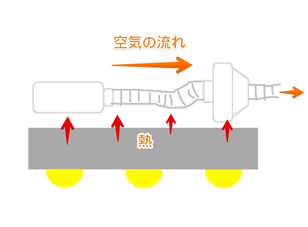 LEDライトとカーボンフィルターの位置関係