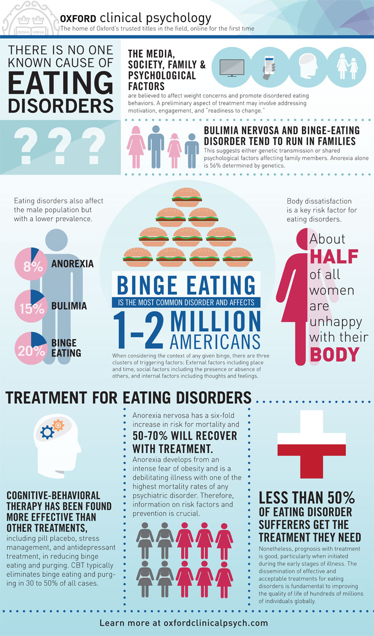 eating disorders and a psychological factors Even medical definitions of eating disorders have often focused on external factors, including cultural pressures, parents' attitudes toward weight and diet, and stressful or traumatic events that might trigger disordered eating habits.