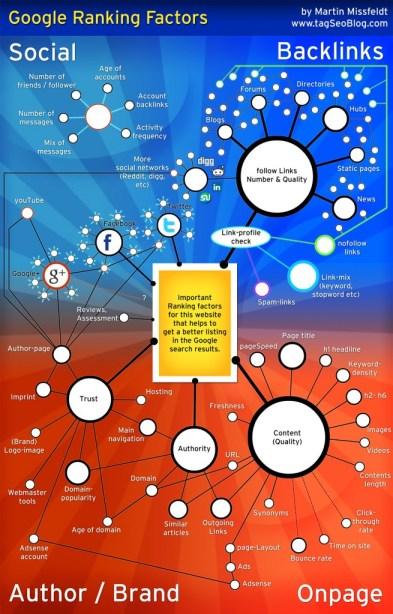 infographic-google-ranking-factors tagSeoBlog