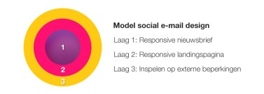 E-mailmarketing_model