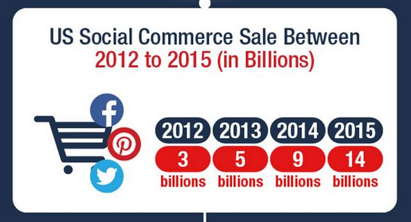 infographic social shopping