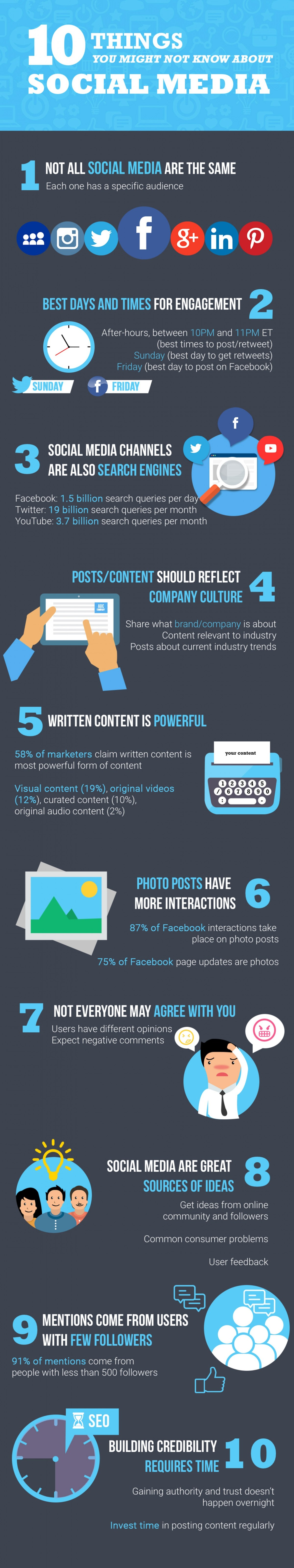 10-things-you-might-not-know-about-social-media_55ed2474cadfa_w1500