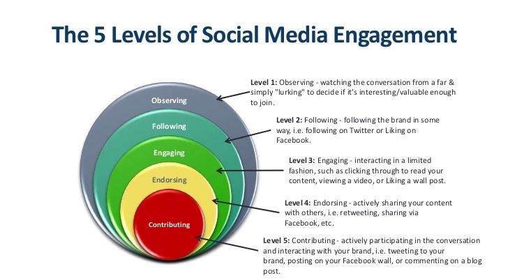 5 levels social media engagement