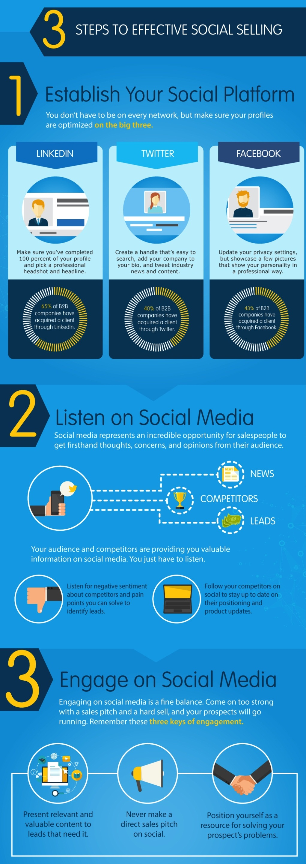 beginners-guide-to-social-media-selling-infographic