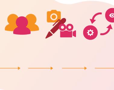 contentcreatie plan van aanpak