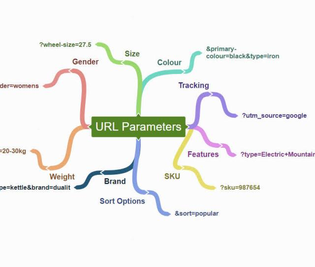 Examples Of Different Types Of Url Parameters