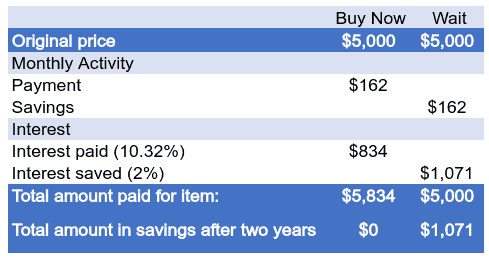 Chart showing the savings associated with waiting