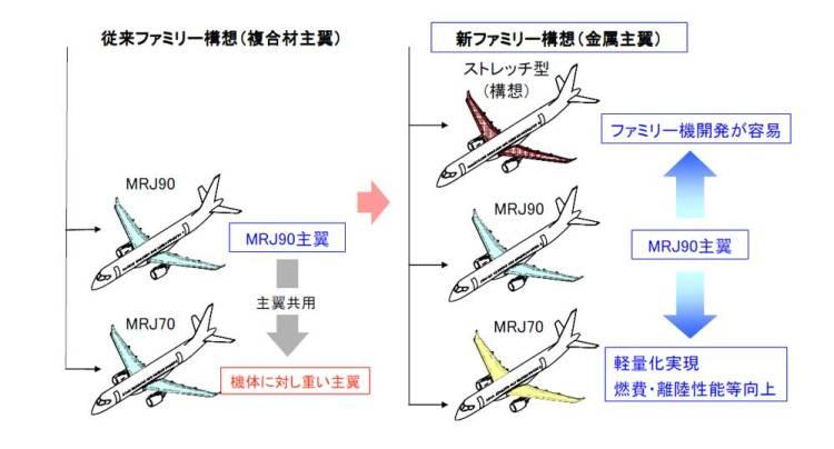 MRJの設計変更とラインアップ