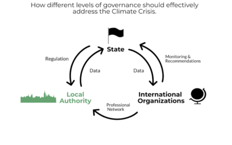 The role of cities in climate governance