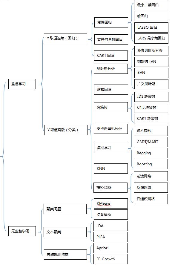机器学习分类