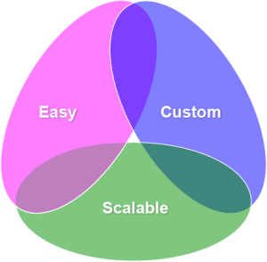Easy Custom Or Scalable Pick Two For Your Next Website