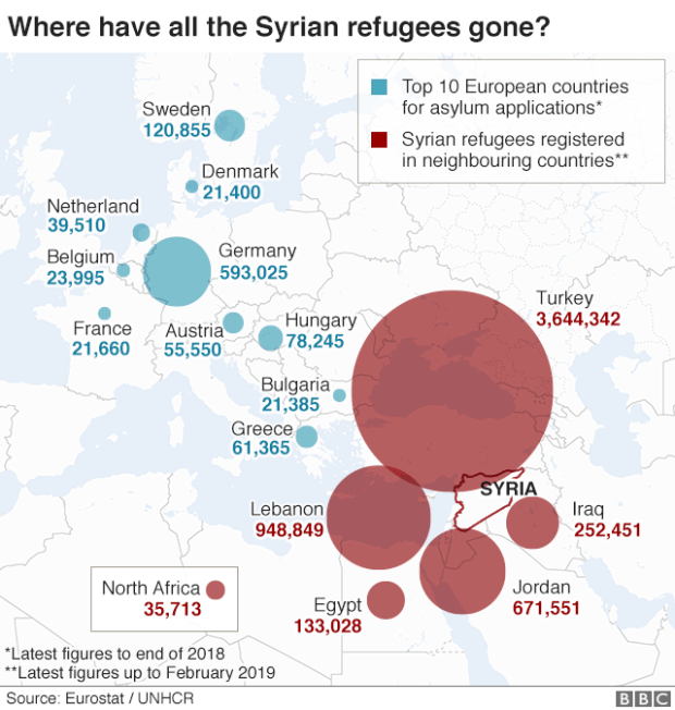 Map showing where Syrian refugees have fled