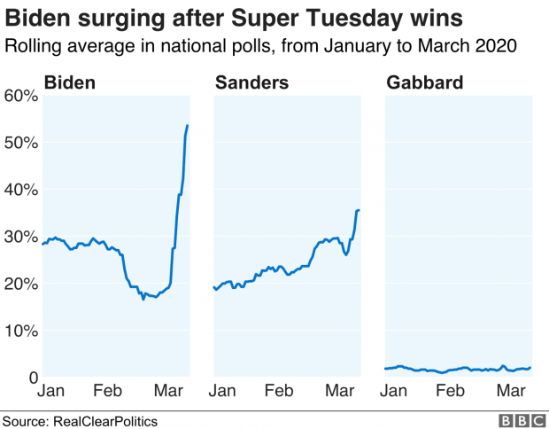 Chart showing national polling averages for the candidates left in the race
