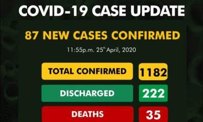 87 new cases of Coronavirus recorded in Imo, Lagos, Borno, Osun, Katsina, Kano, Ekiti, Bauchi, Edo