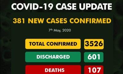 381?new cases of COVID-19 recorded in Nigeria -?183 in Lagos alone
