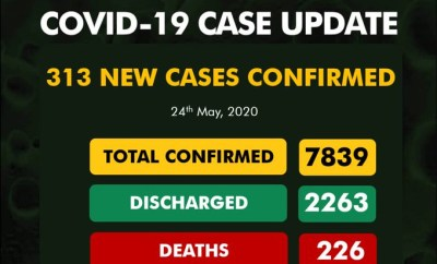 313 new cases of COVID-19 recorded in Nigeria