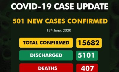 501 New COVID-19 Cases Confirmed In Nigeria