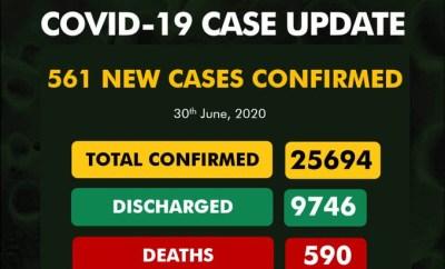 561 new cases of Coronavirus recorded in Nigeria?