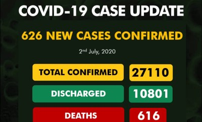 626 new cases of Coronavirus recorded in Nigeria