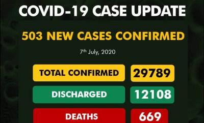 503 new cases of Coronavirus recorded in Nigeria