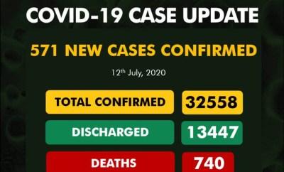 571 new cases of Coronavirus recorded in Nigeria