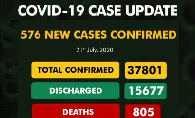 576 new cases of COVID-19 recorded in Nigeria