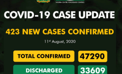 423 new cases of COVID-19 recorded in Nigeria
