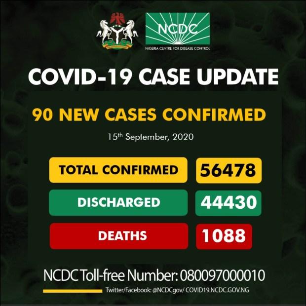 90 new COVID-19 cases recorded in Nigeria