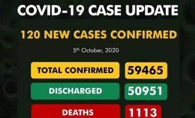 120 COVID-19 cases recorded in Nigeria