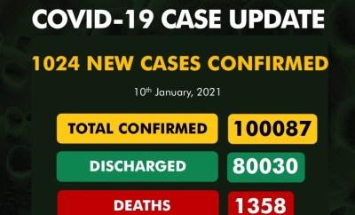 1,024 new cases of Coronavirus recorded in Nigeria