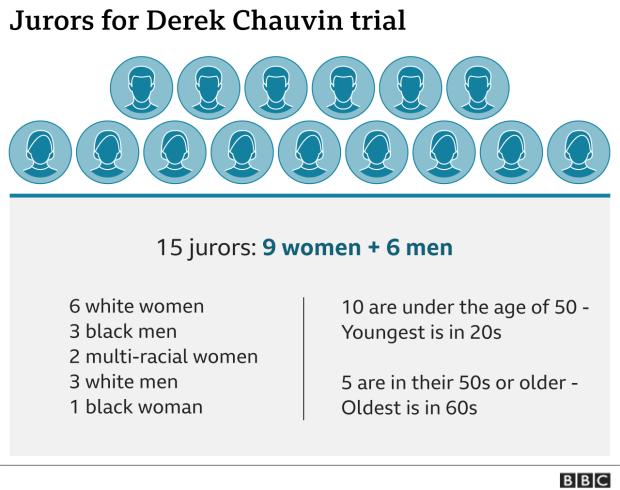 A graphic showing the breakdown of jurors in the Derek Chauvin trial