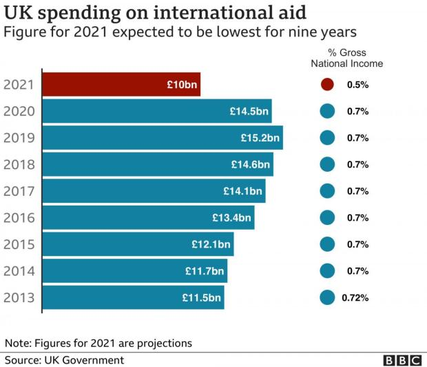 Bar chart showing ODA since 2013