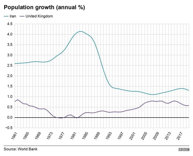 Population growth (annual %). . Annual population growth (%) in Iran and the United Kingdom .