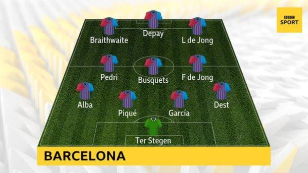 Potential Barcelona team after transfer window closed