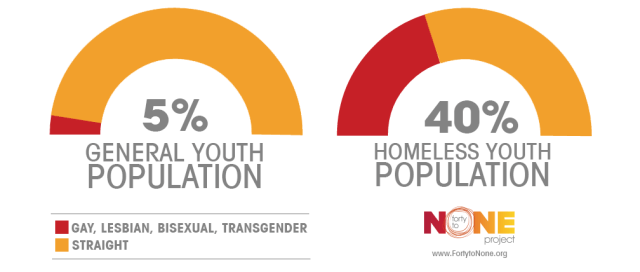 The group fortytonone.org estimates that as many as 40 percent of all homeless youth are LGBT