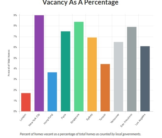 This chart shows vacant units as a percentage of available housing in major cities