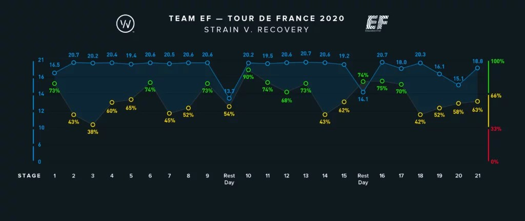 The daily strain and recovery of EF Pro Cycling riders during the 2020 Tour de France, quantified by WHOOP.