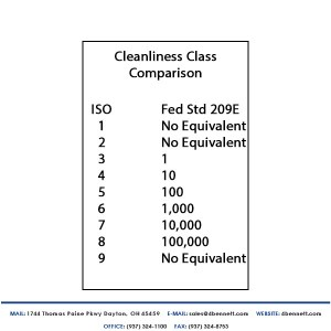 ISO 14644-1 cleanroom standards relative to 209E Standard.
