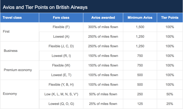 British Airways Earning