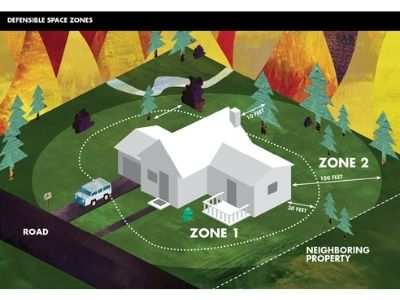 Cal fire defensible zones
