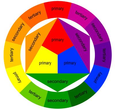 La roue chromatique est un mensonge 4design - Roue chromatique des couleurs ...
