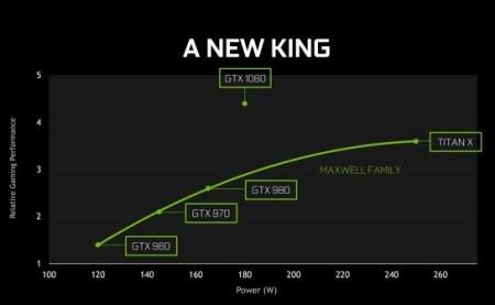 GTX 1080 a new king