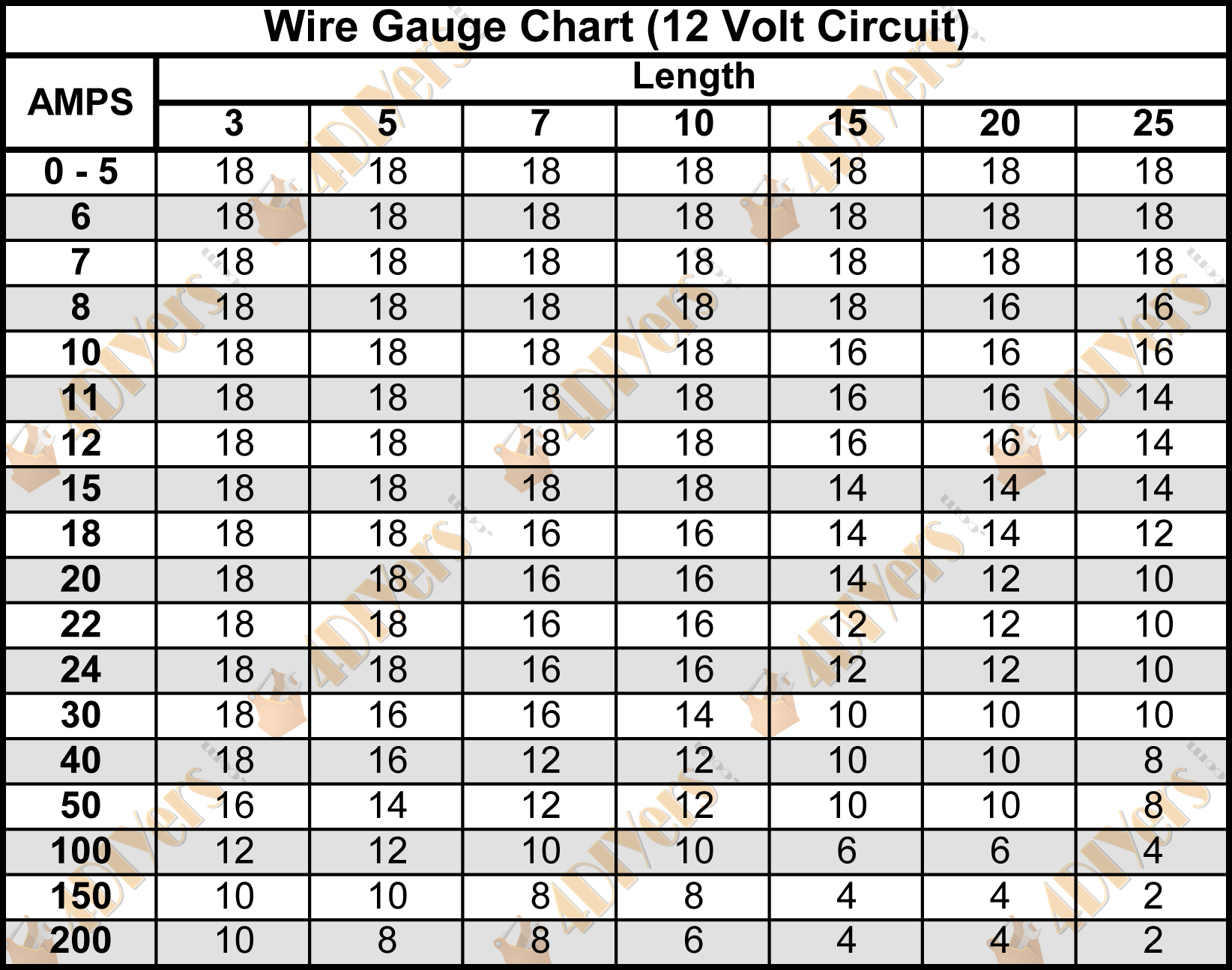 Amazing 12v Wire Gauge Chart Amps Composition - Electrical Diagram ...