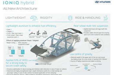 Hyundai Ioniq - Tech Detail