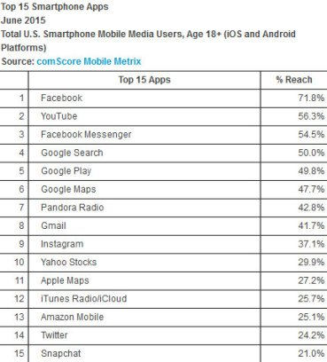 Facebook-is-the-top-app-for-smartphones-in-the-U.S..jpg