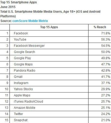 Facebook-is-the-top-app-for-smartphones-in-the-U.S..jpg